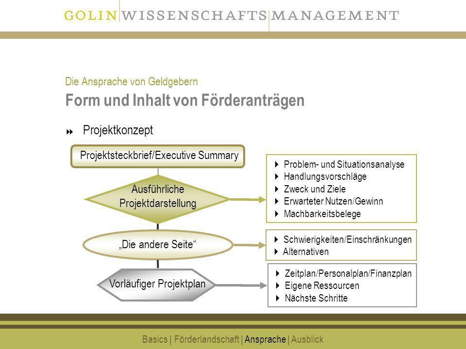 19 Form und Inhalt von Förderanträgen Projektkonzept Basics | Förderlandschaft | Ansprache | Ausblick Projektsteckbrief/Executive Summary Ausführliche
