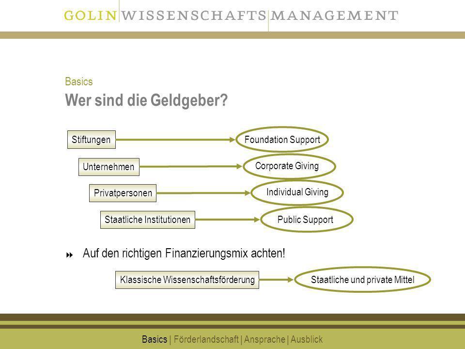 Kontakt GOLIN WISSENSCHAFTSMANAGEMENT DR.