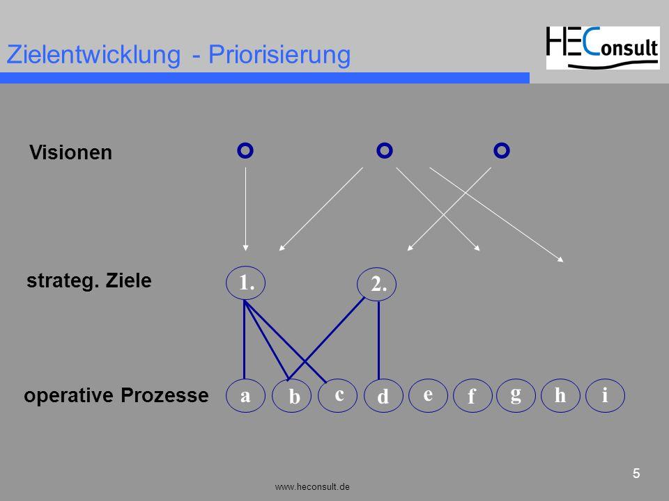 www.heconsult.de 5 Zielentwicklung - Priorisierung f d a b ce g hi 2. 1. Visionen strateg. Ziele operative Prozesse