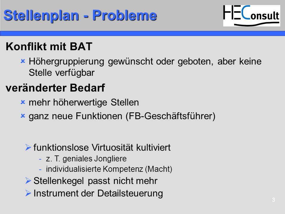 3 Stellenplan - Probleme Konflikt mit BAT Höhergruppierung gewünscht oder geboten, aber keine Stelle verfügbar veränderter Bedarf mehr höherwertige Stellen ganz neue Funktionen (FB-Geschäftsführer) funktionslose Virtuosität kultiviert -z.