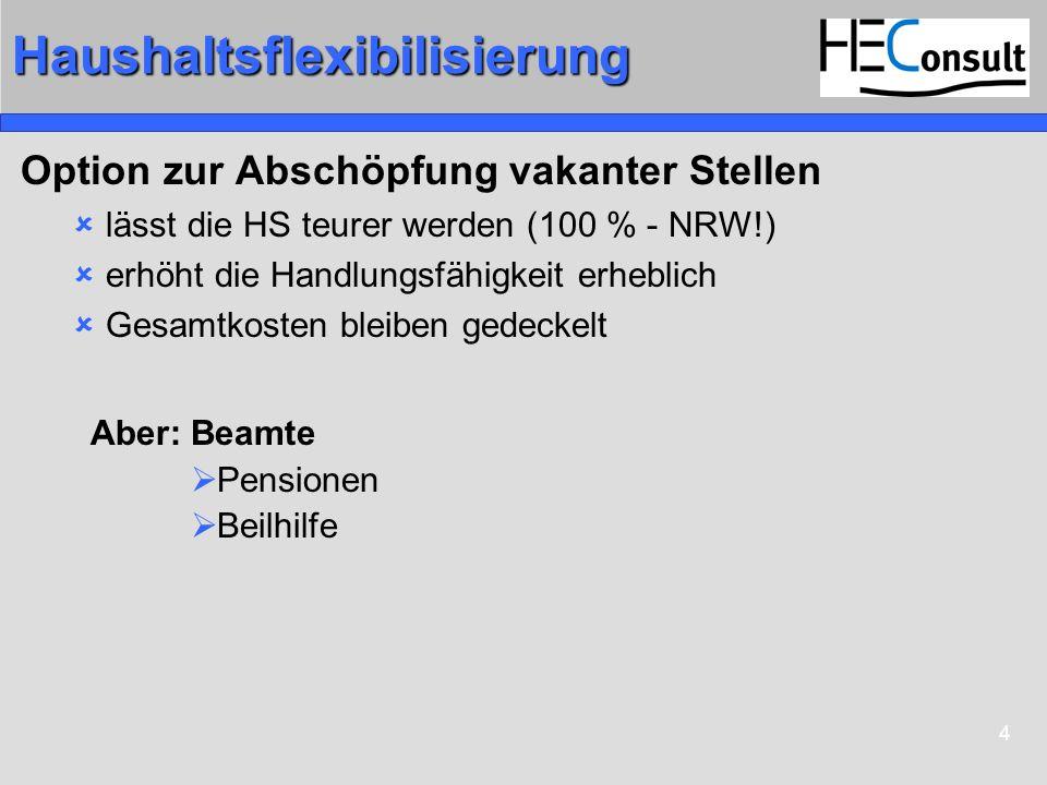 4Haushaltsflexibilisierung Option zur Abschöpfung vakanter Stellen lässt die HS teurer werden (100 % - NRW!) erhöht die Handlungsfähigkeit erheblich Gesamtkosten bleiben gedeckelt Aber: Beamte Pensionen Beilhilfe