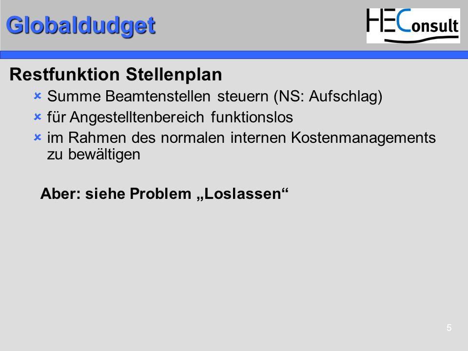 5Globaldudget Restfunktion Stellenplan Summe Beamtenstellen steuern (NS: Aufschlag) für Angestelltenbereich funktionslos im Rahmen des normalen intern