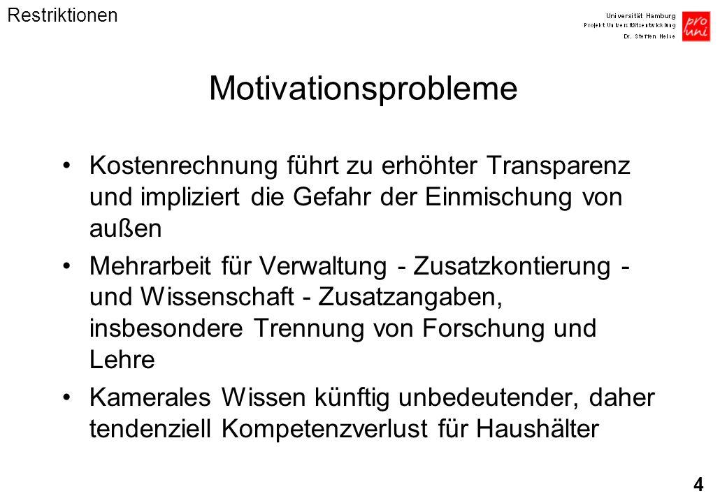 4 Motivationsprobleme Kostenrechnung führt zu erhöhter Transparenz und impliziert die Gefahr der Einmischung von außen Mehrarbeit für Verwaltung - Zus