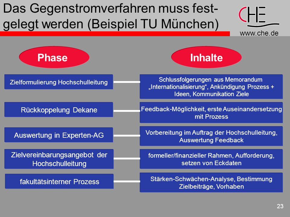 www.che.de 23 Das Gegenstromverfahren muss fest- gelegt werden (Beispiel TU München) PhaseInhalte Zielformulierung Hochschulleitung Schlussfolgerungen