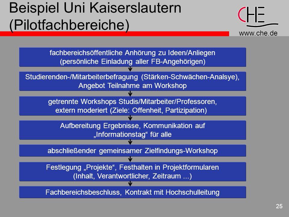 www.che.de 25 Beispiel Uni Kaiserslautern (Pilotfachbereiche) fachbereichsöffentliche Anhörung zu Ideen/Anliegen (persönliche Einladung aller FB-Angeh