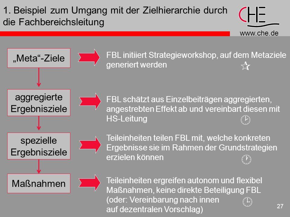 www.che.de 27 1. Beispiel zum Umgang mit der Zielhierarchie durch die Fachbereichsleitung Meta-Ziele aggregierte Ergebnisziele spezielle Ergebnisziele