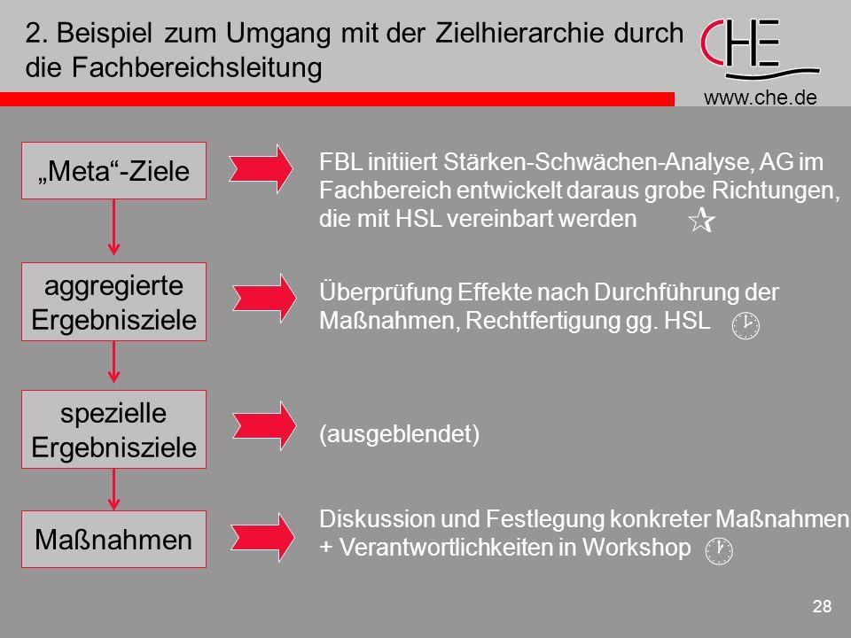 www.che.de 28 2. Beispiel zum Umgang mit der Zielhierarchie durch die Fachbereichsleitung Meta-Ziele aggregierte Ergebnisziele Maßnahmen spezielle Erg