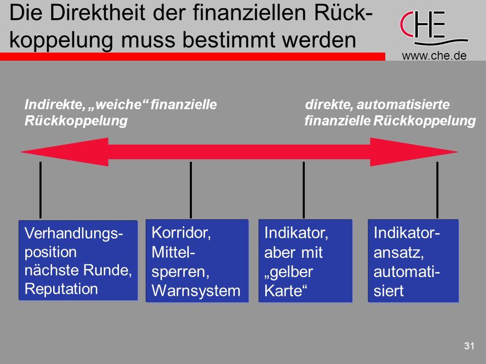 www.che.de 31 Die Direktheit der finanziellen Rück- koppelung muss bestimmt werden Indirekte, weiche finanzielle direkte, automatisierte Rückkoppelung