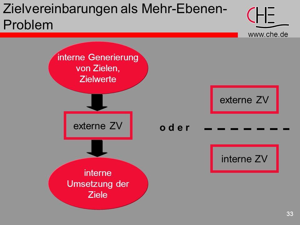 www.che.de 33 Zielvereinbarungen als Mehr-Ebenen- Problem interne Generierung von Zielen, Zielwerte interne Umsetzung der Ziele externe ZV o d e r int