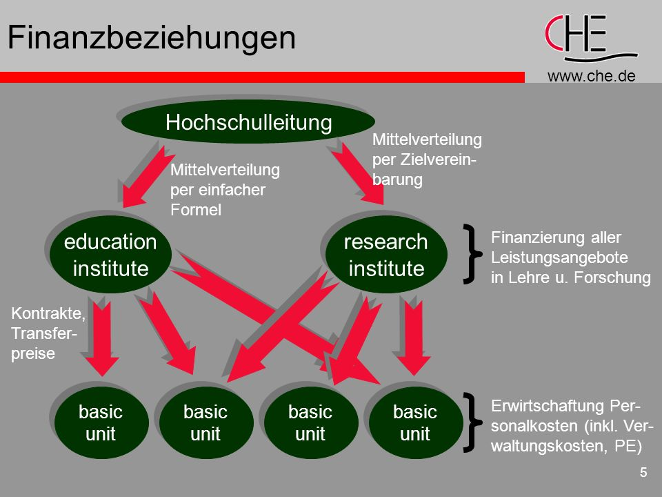 www.che.de 5 Finanzbeziehungen Hochschulleitung education institute education institute research institute research institute basic unit basic unit ba