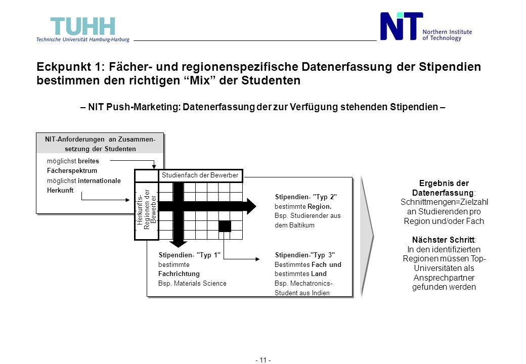 - 10 - Zusammen mit Sponsoren und TUHH wurde eine systematische Push- Strategie mit vier Eckpunkten erarbeitet Eckpunkte des NIT Push-Marketings Regio