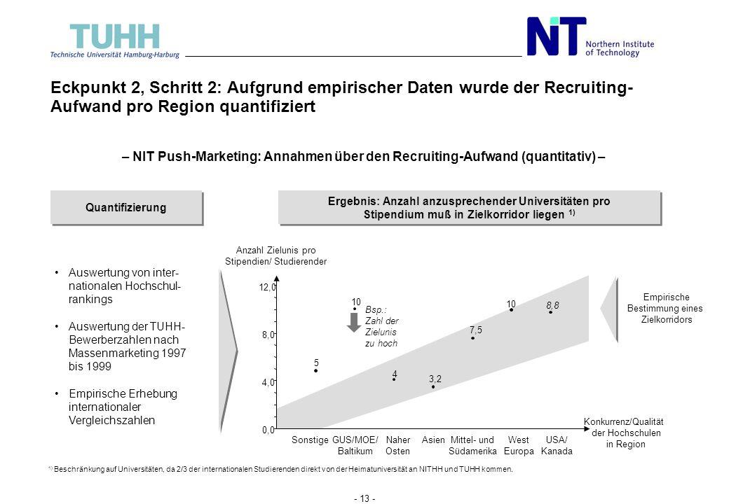 - 12 - Eckpunkt 2, Schritt 1: Der Konkurrenzdruck in den Zielländern bestimmt den nötigen Aufwand für das Studentenrecruiting – NIT Push-Marketing: An