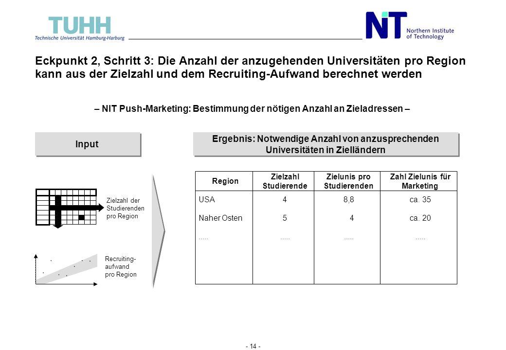 - 13 - Eckpunkt 2, Schritt 2: Aufgrund empirischer Daten wurde der Recruiting- Aufwand pro Region quantifiziert Quantifizierung 0,0 4,0 8,0 12,0 Sonst