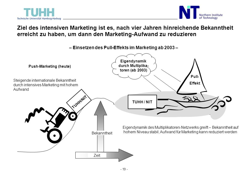 - 18 - Eckpunkt 4: Die Werbematerialien werden über drei verschiedene Marketingkanäle verschickt Massen- marketing (400 Kontakte) DAAD Gezieltes Marke