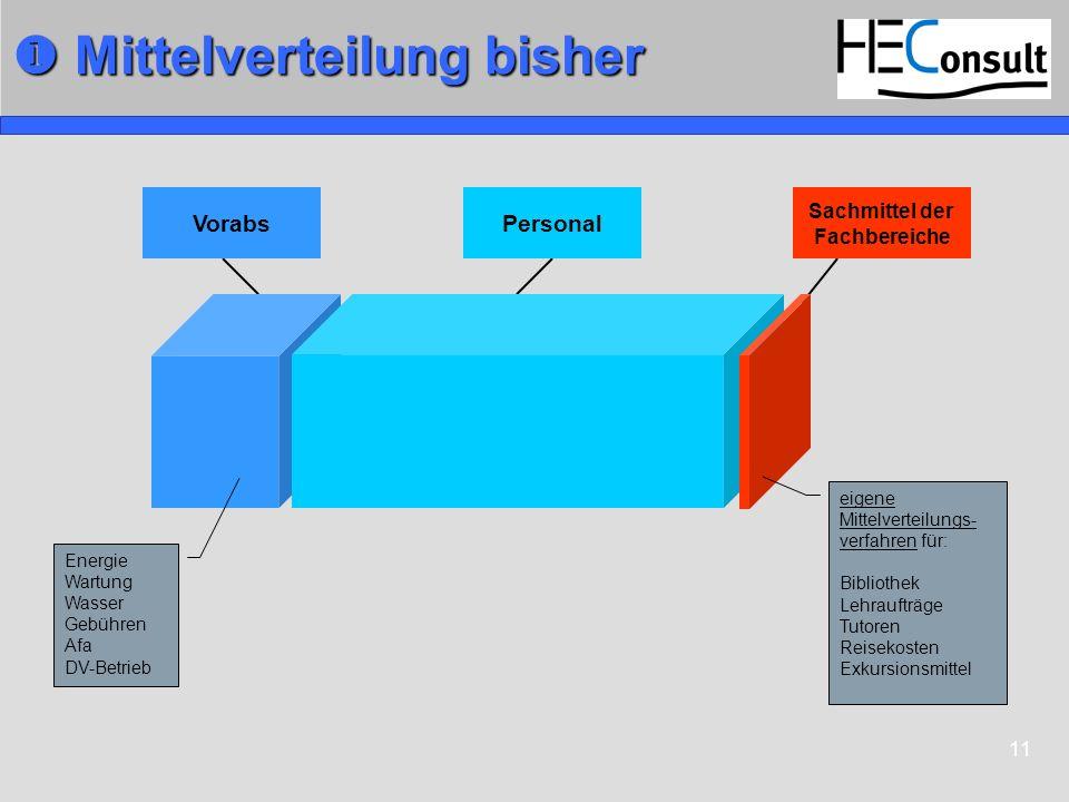 11 Mittelverteilung bisher Mittelverteilung bisher Sachmittel der Fachbereiche Energie Wartung Wasser Gebühren Afa DV-Betrieb eigene Mittelverteilungs