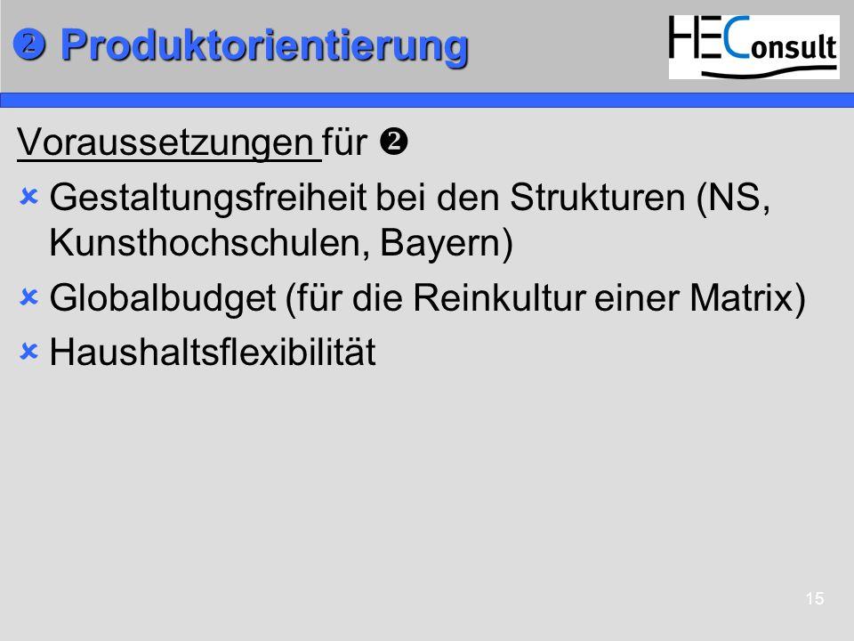 15 Produktorientierung Produktorientierung Voraussetzungen für Gestaltungsfreiheit bei den Strukturen (NS, Kunsthochschulen, Bayern) Globalbudget (für
