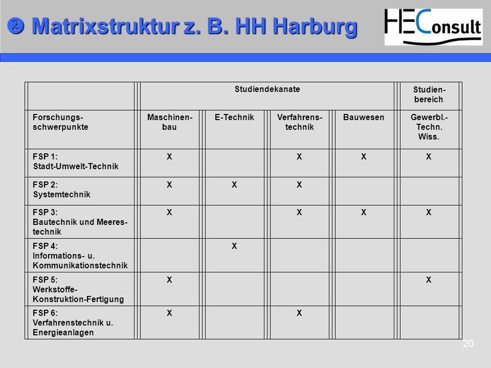 20 Matrixstruktur z. B. HH Harburg Matrixstruktur z. B. HH Harburg Studiendekanate Studien- bereich Forschungs- schwerpunkte Maschinen- bau E-TechnikV