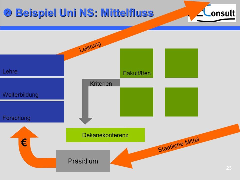 23 Beispiel Uni NS: Mittelfluss Beispiel Uni NS: Mittelfluss Leistung Fakultäten Dekanekonferenz Lehre Forschung Weiterbildung Kriterien Präsidium Sta