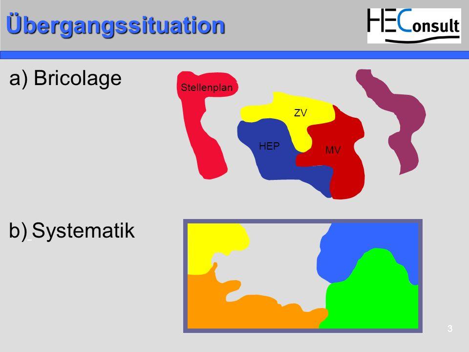3Übergangssituation a) Bricolage Stellenplan HEP ZV MV b) Systematik