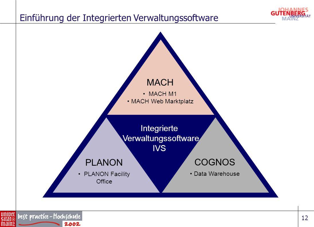 12 Einführung der Integrierten Verwaltungssoftware Integrierte Verwaltungssoftware IVS MACH MACH M1 MACH Web Marktplatz COGNOS Data Warehouse PLANON P