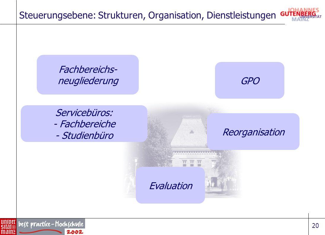 20 Steuerungsebene: Strukturen, Organisation, Dienstleistungen Fachbereichs- neugliederung Reorganisation GPO Servicebüros: - Fachbereiche - Studienbü
