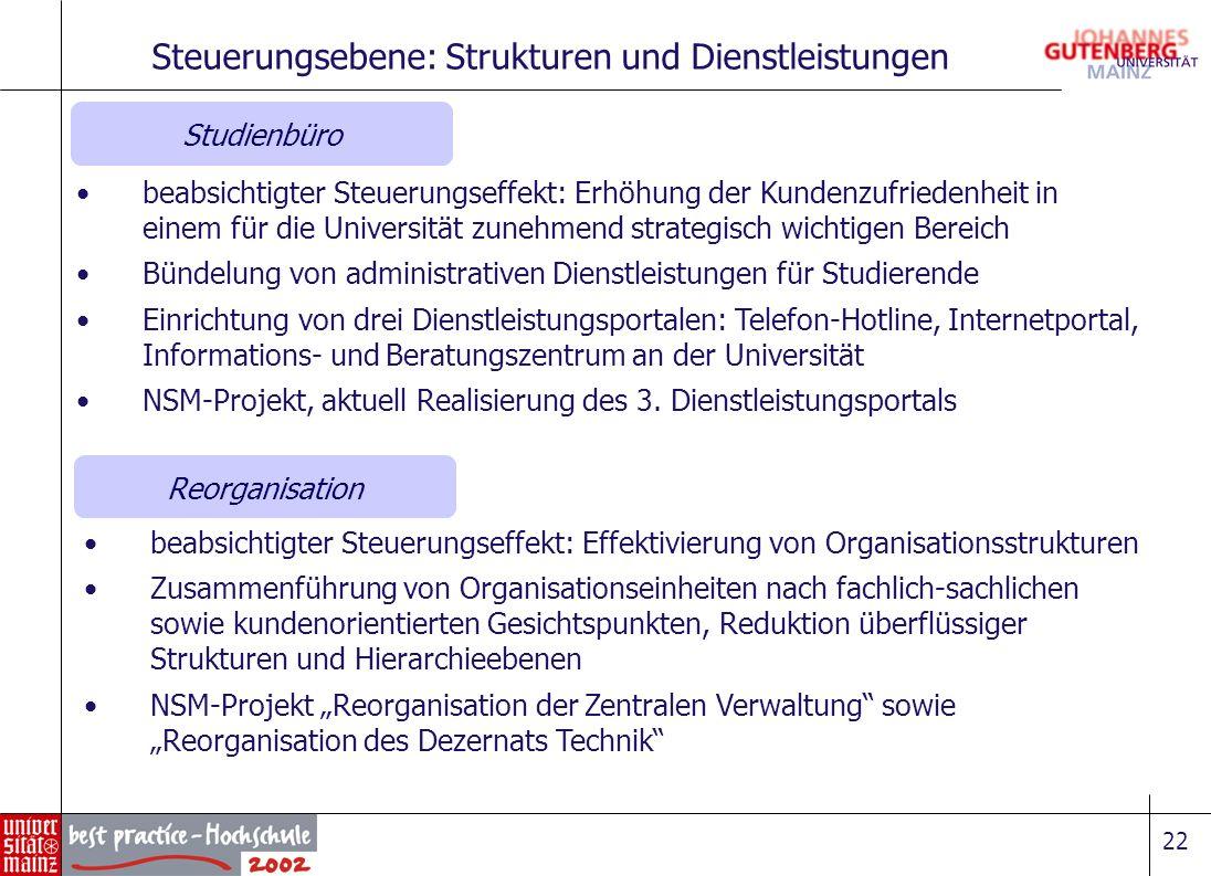 22 Steuerungsebene: Strukturen und Dienstleistungen Studienbüro Reorganisation beabsichtigter Steuerungseffekt: Effektivierung von Organisationsstrukt