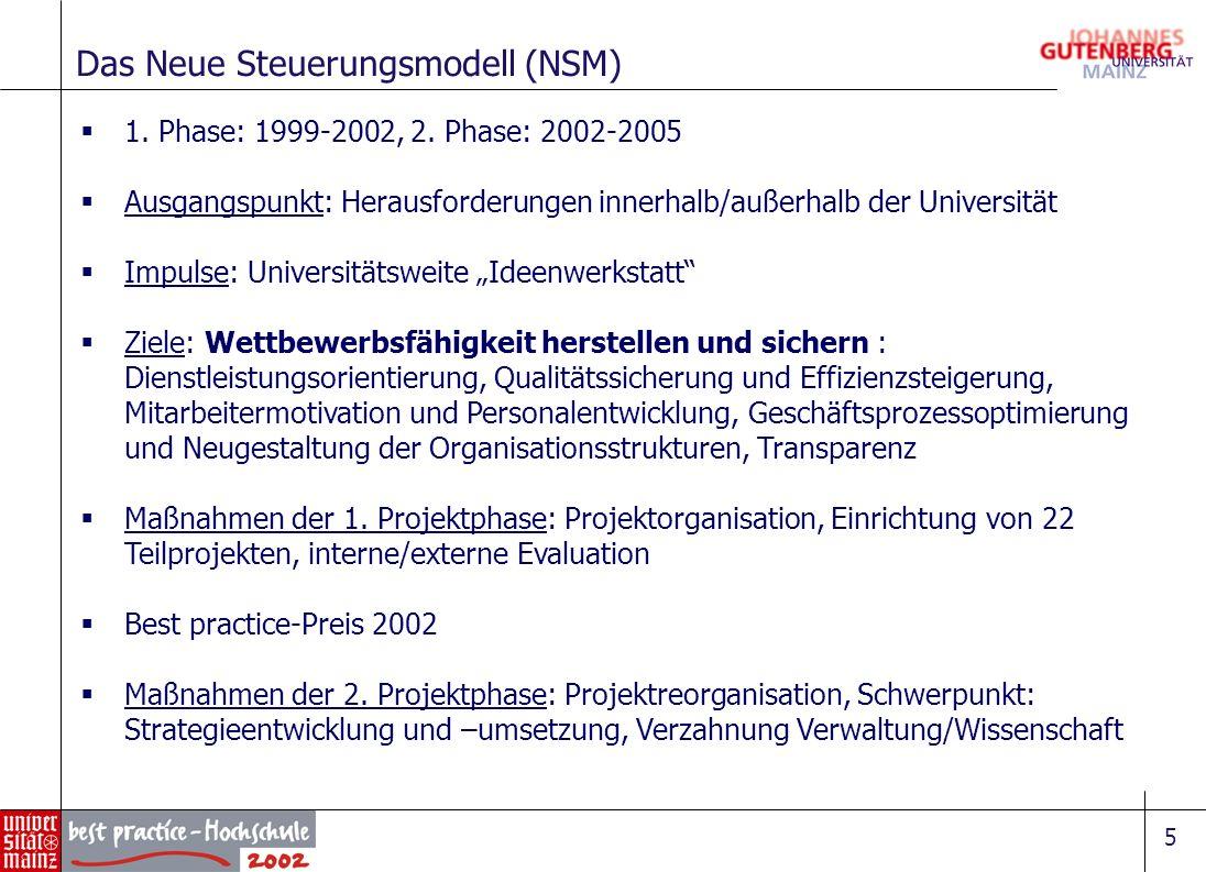 5 Das Neue Steuerungsmodell (NSM) 1. Phase: 1999-2002, 2. Phase: 2002-2005 Ausgangspunkt: Herausforderungen innerhalb/außerhalb der Universität Impuls