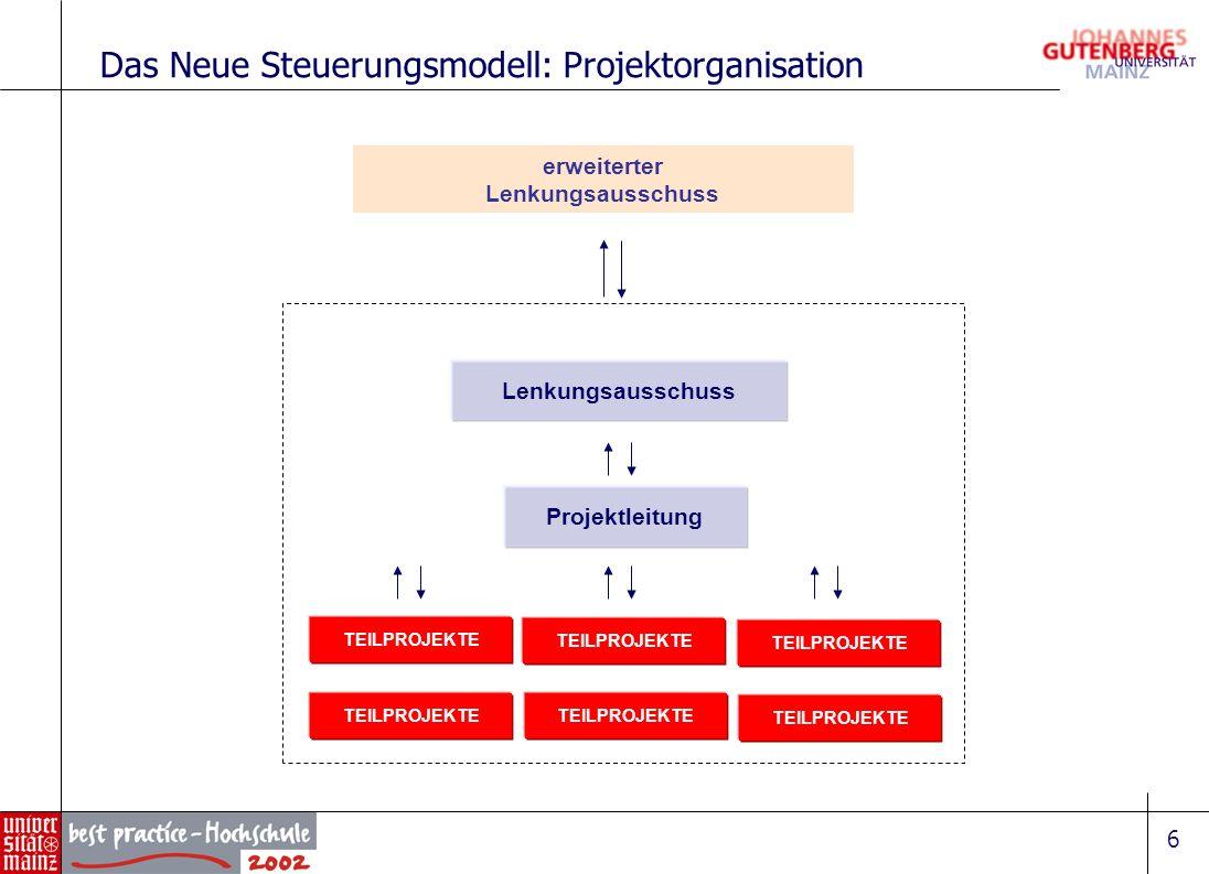 6 Lenkungsausschuss TEILPROJEKTE Projektleitung TEILPROJEKTE erweiterter Lenkungsausschuss Das Neue Steuerungsmodell: Projektorganisation