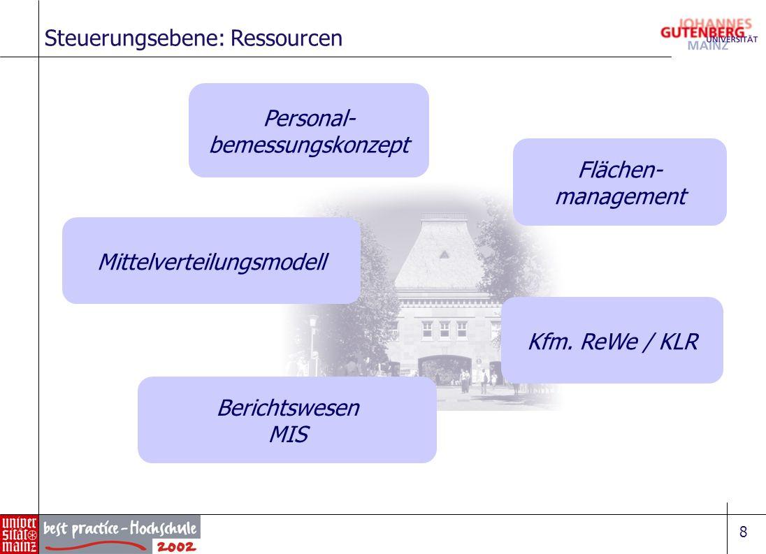 8 Steuerungsebene: Ressourcen Personal- bemessungskonzept Mittelverteilungsmodell Flächen- management Kfm. ReWe / KLR Berichtswesen MIS