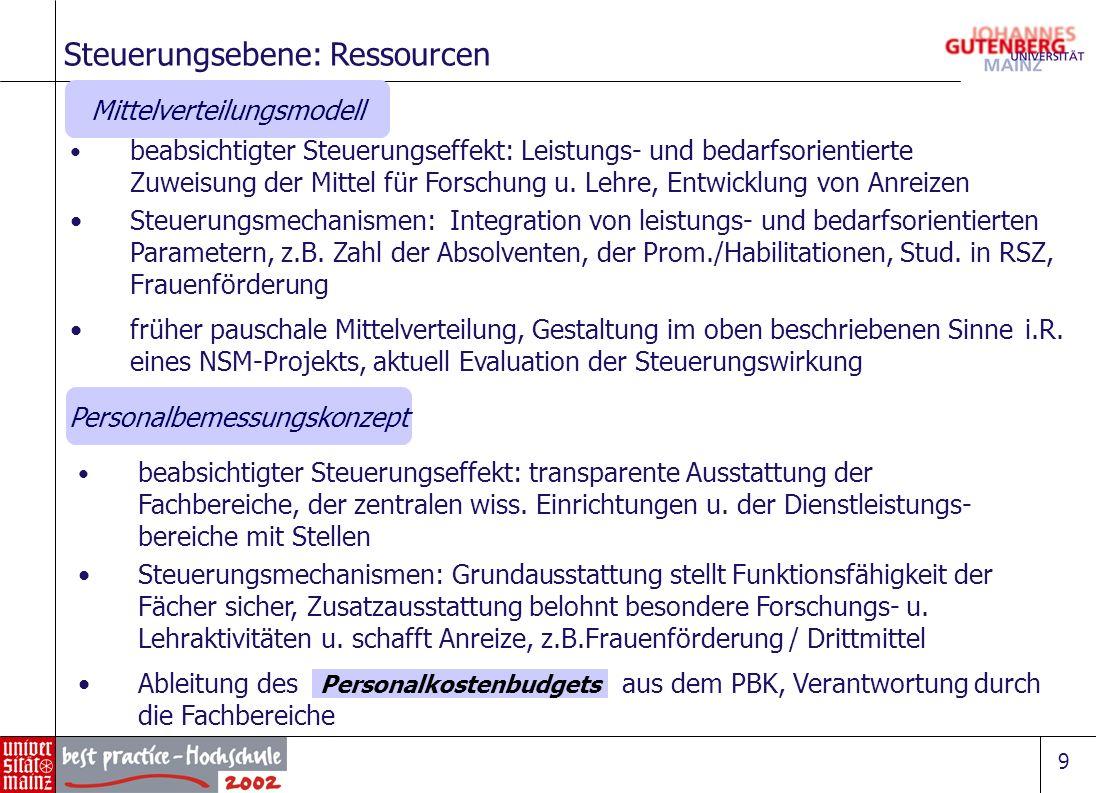 9 Steuerungsebene: Ressourcen beabsichtigter Steuerungseffekt: Leistungs- und bedarfsorientierte Zuweisung der Mittel für Forschung u. Lehre, Entwickl