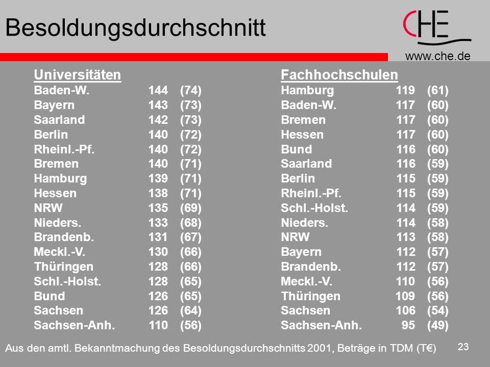 www.che.de 23 Universitäten Baden-W.144(74) Bayern143(73) Saarland142(73) Berlin140(72) Rheinl.-Pf.