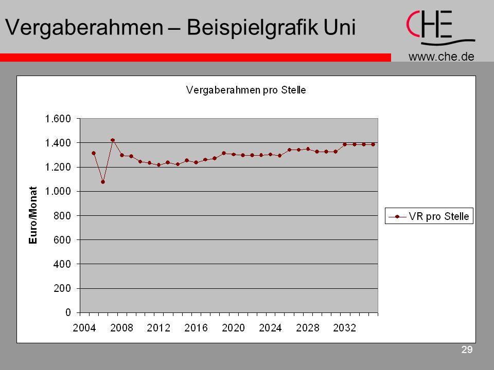 www.che.de 29 Vergaberahmen – Beispielgrafik Uni