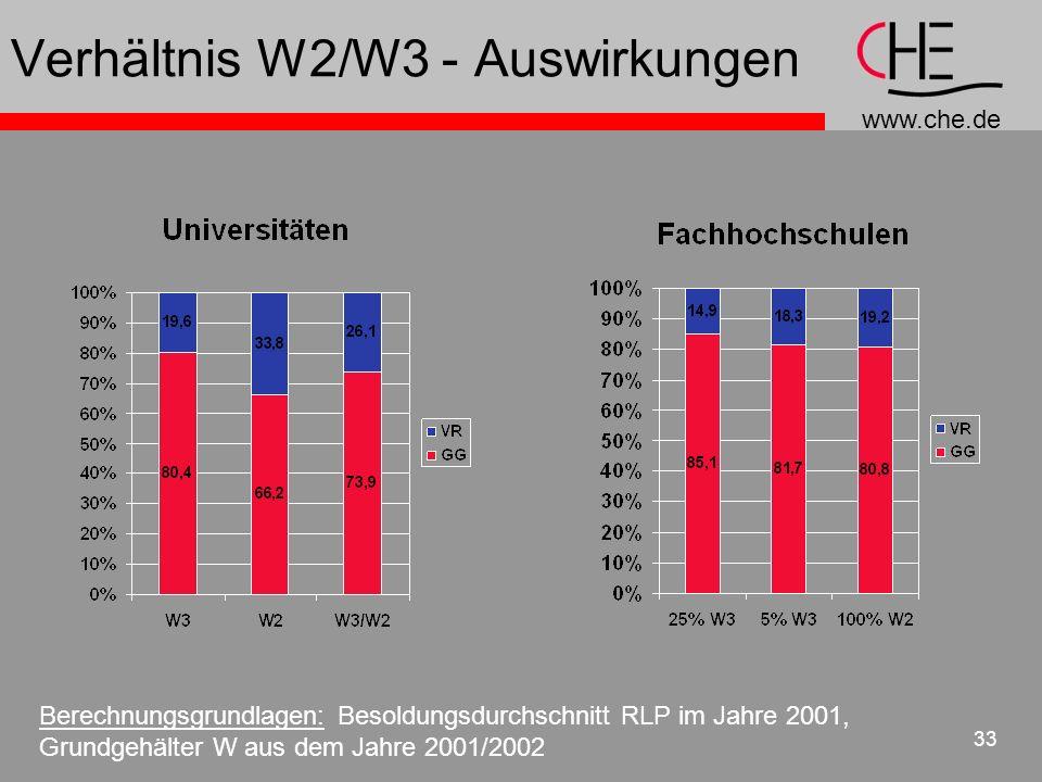 www.che.de 33 Verhältnis W2/W3 - Auswirkungen Berechnungsgrundlagen: Besoldungsdurchschnitt RLP im Jahre 2001, Grundgehälter W aus dem Jahre 2001/2002