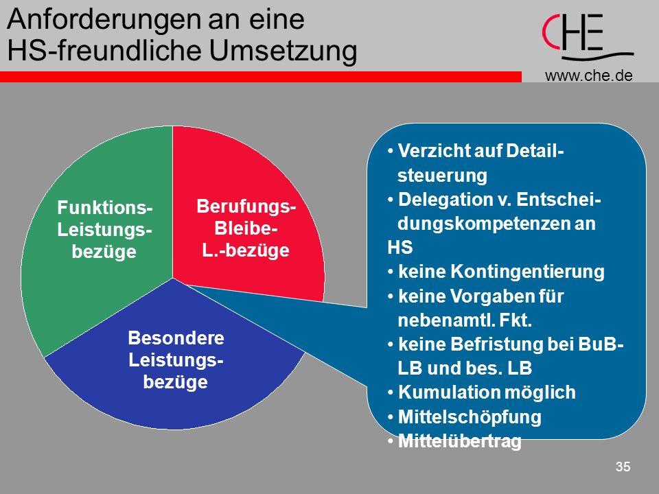 www.che.de 35 Anforderungen an eine HS-freundliche Umsetzung Funktions- Leistungs- bezüge Berufungs- Bleibe- L.-bezüge Besondere Leistungs- bezüge Verzicht auf Detail- steuerung Delegation v.