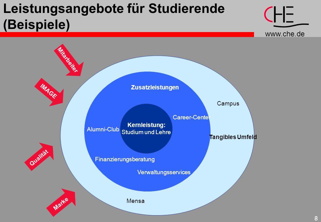 www.che.de 8 Leistungsangebote für Studierende (Beispiele) Zusatzleistungen Finanzierungsberatung Alumni-Club Career-Center Verwaltungsservices Kernle