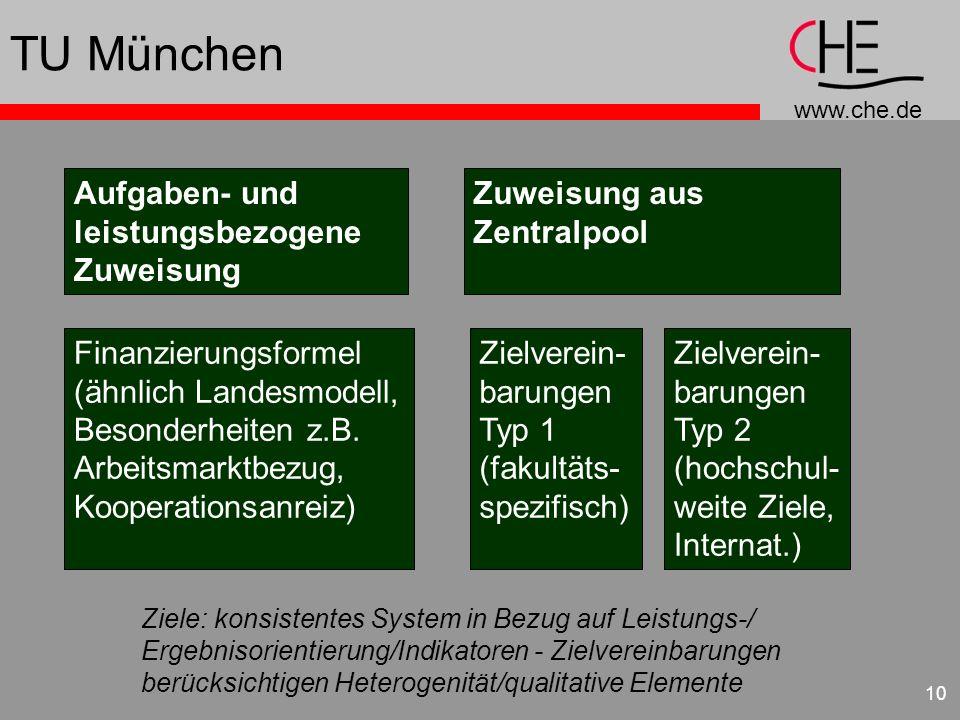 www.che.de 10 TU München Aufgaben- und leistungsbezogene Zuweisung Zuweisung aus Zentralpool Finanzierungsformel (ähnlich Landesmodell, Besonderheiten