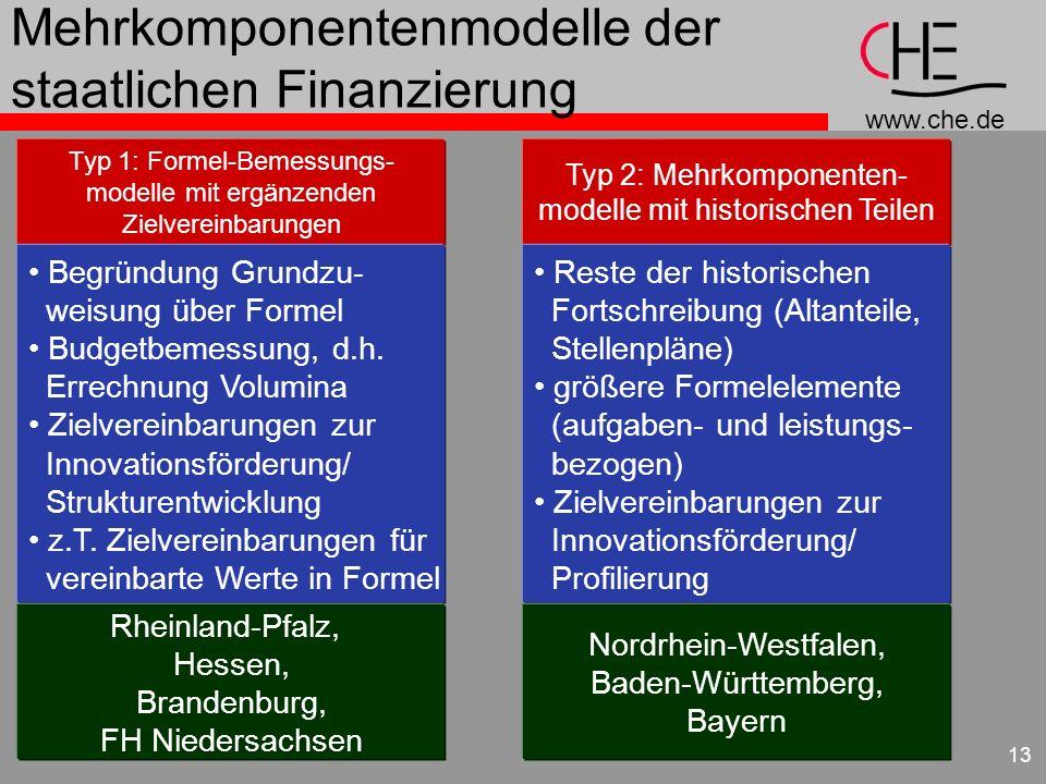 www.che.de 13 Mehrkomponentenmodelle der staatlichen Finanzierung Typ 1: Formel-Bemessungs- modelle mit ergänzenden Zielvereinbarungen Begründung Grun