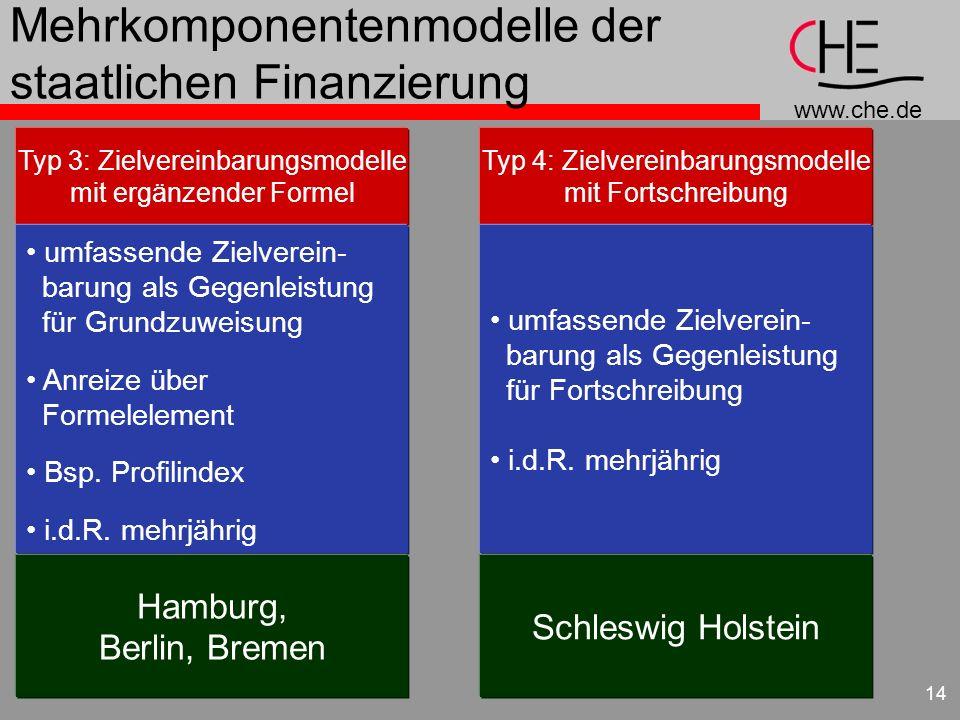 www.che.de 14 Mehrkomponentenmodelle der staatlichen Finanzierung Typ 3: Zielvereinbarungsmodelle mit ergänzender Formel umfassende Zielverein- barung