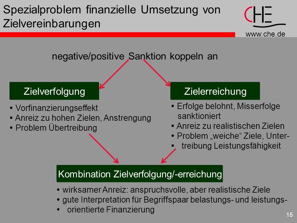 www.che.de 15 Spezialproblem finanzielle Umsetzung von Zielvereinbarungen negative/positive Sanktion koppeln an ZielverfolgungZielerreichung Kombinati