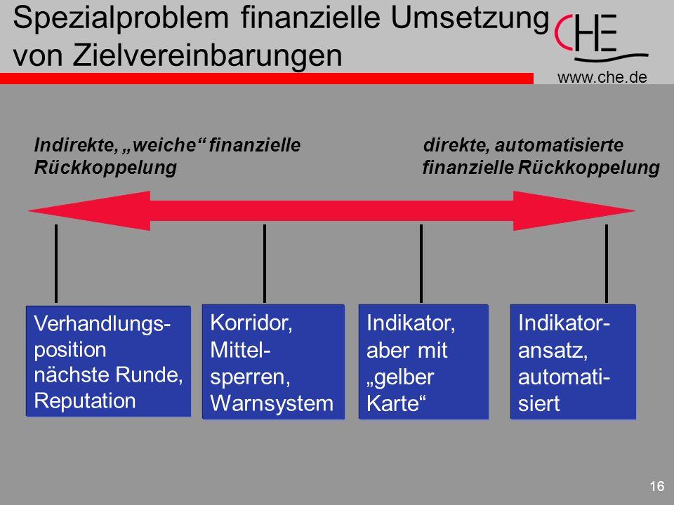 www.che.de 16 Spezialproblem finanzielle Umsetzung von Zielvereinbarungen Indirekte, weiche finanzielle direkte, automatisierte Rückkoppelung finanzie