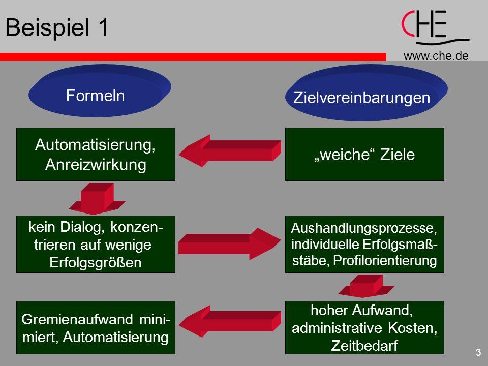 www.che.de 3 Beispiel 1 Formeln Zielvereinbarungen weiche Ziele kein Dialog, konzen- trieren auf wenige Erfolgsgrößen hoher Aufwand, administrative Ko