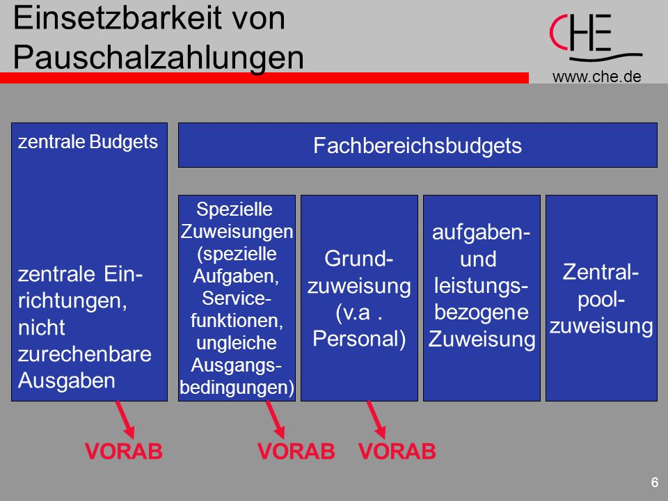 www.che.de 6 Einsetzbarkeit von Pauschalzahlungen zentrale Budgets zentrale Ein- richtungen, nicht zurechenbare Ausgaben Fachbereichsbudgets Spezielle