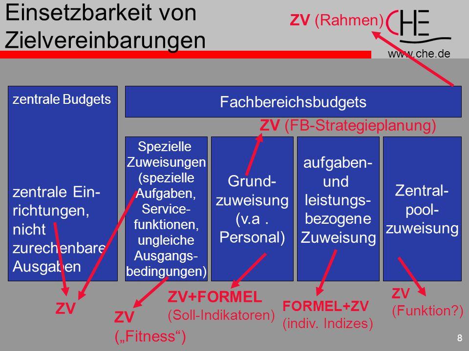 www.che.de 8 Einsetzbarkeit von Zielvereinbarungen zentrale Budgets zentrale Ein- richtungen, nicht zurechenbare Ausgaben Fachbereichsbudgets Speziell
