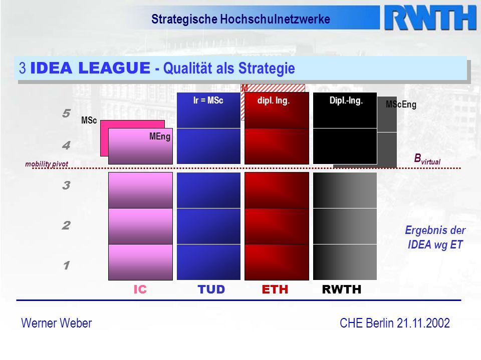 Strategische Hochschulnetzwerke Werner Weber CHE Berlin 21.11.2002 3 IDEA LEAGUE - Qualität als Strategie Ergebnis der IDEA wg ET ICTUDETHRWTH MEng MSc Ir = MScdipl.