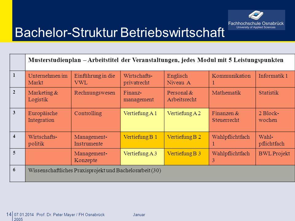 07.01.2014 Prof. Dr. Peter Mayer / FH Osnabrück Januar 2005 14 Bachelor-Struktur Betriebswirtschaft Musterstudienplan – Arbeitstitel der Veranstaltung