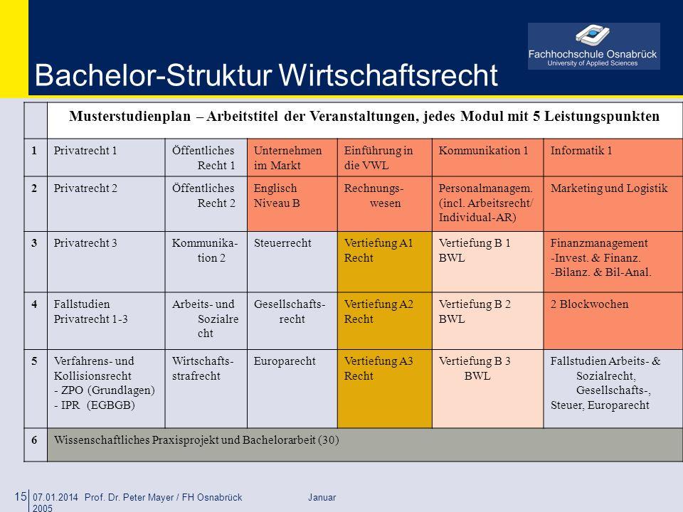 07.01.2014 Prof. Dr. Peter Mayer / FH Osnabrück Januar 2005 15 Bachelor-Struktur Wirtschaftsrecht Musterstudienplan – Arbeitstitel der Veranstaltungen