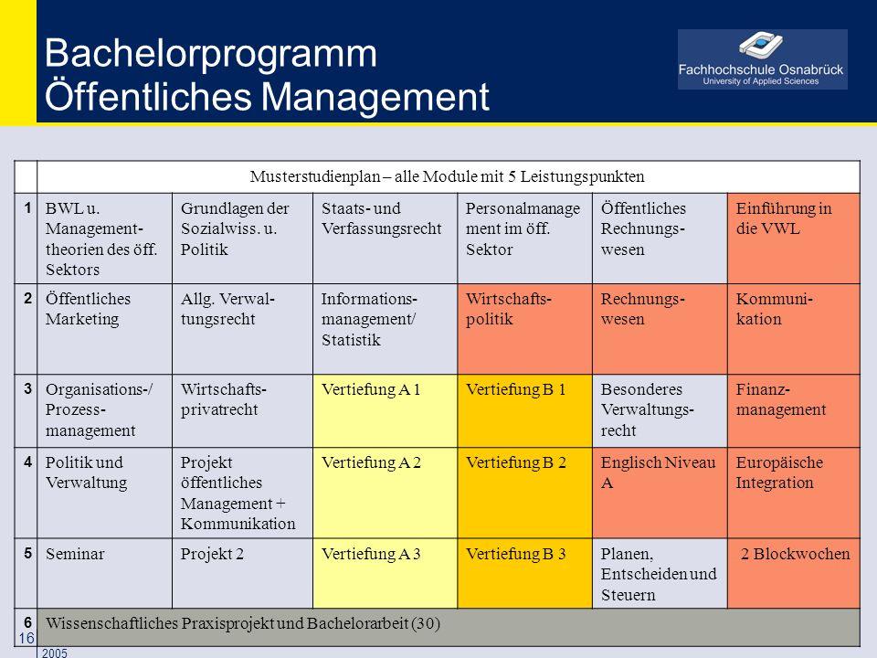 07.01.2014 Prof. Dr. Peter Mayer / FH Osnabrück Januar 2005 16 Musterstudienplan – alle Module mit 5 Leistungspunkten 1 BWL u. Management- theorien de