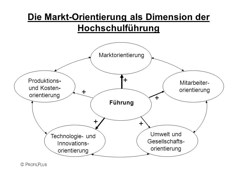P ROFIL P LUS Die Markt-Orientierung als Dimension der Hochschulführung Marktorientierung Mitarbeiter- orientierung Umwelt und Gesellschafts- orientierung Technologie- und Innovations- orientierung Produktions- und Kosten- orientierung Führung + + + + +