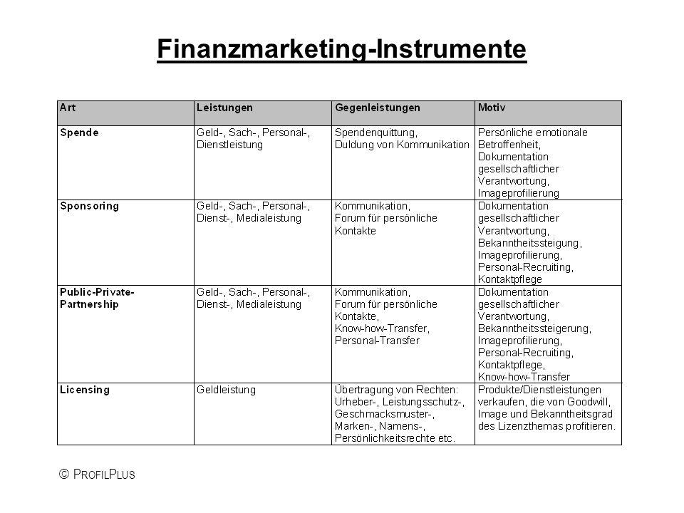 P ROFIL P LUS Finanzmarketing-Instrumente
