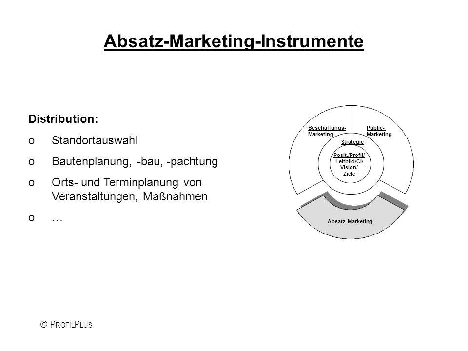 P ROFIL P LUS Absatz-Marketing-Instrumente Kommunikation: Direktwerbung Media-Werbung Verkaufsförderung Event-Marketing Multi-Media- Kommunikation Persönliche Kommunikation Mitarbeiter- Kommunikation Kommunikations- Strategie